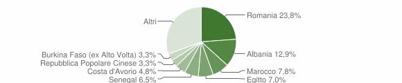 Grafico cittadinanza stranieri - Grassobbio 2019
