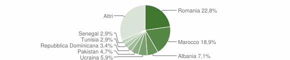 Grafico cittadinanza stranieri - Inverigo 2019