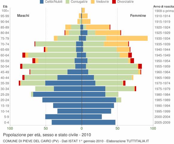 Grafico Popolazione per età, sesso e stato civile Comune di Pieve del Cairo (PV)