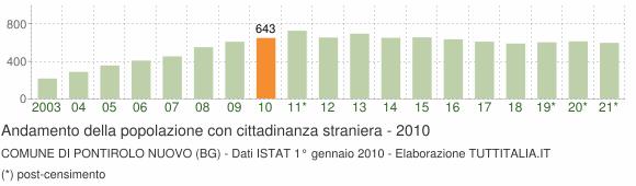 Grafico andamento popolazione stranieri Comune di Pontirolo Nuovo (BG)