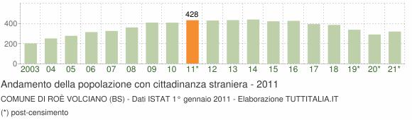 Grafico andamento popolazione stranieri Comune di Roè Volciano (BS)