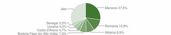 Grafico cittadinanza stranieri - Roè Volciano 2012