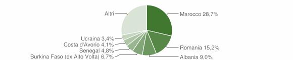 Grafico cittadinanza stranieri - Roè Volciano 2014