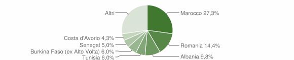 Grafico cittadinanza stranieri - Roè Volciano 2015