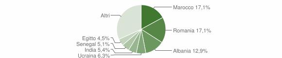 Grafico cittadinanza stranieri - Roè Volciano 2019