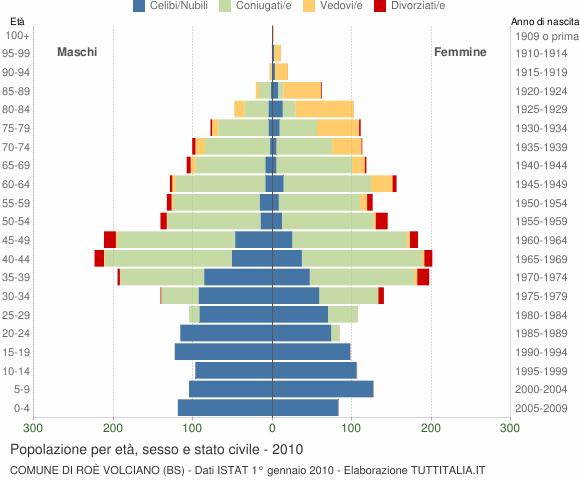 Grafico Popolazione per età, sesso e stato civile Comune di Roè Volciano (BS)