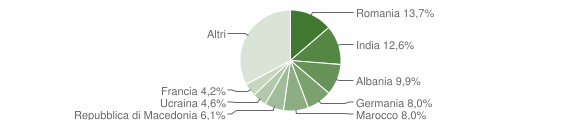 Grafico cittadinanza stranieri - San Felice del Benaco 2010