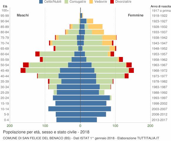 Grafico Popolazione per età, sesso e stato civile Comune di San Felice del Benaco (BS)