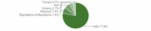 Grafico cittadinanza stranieri - San Martino del Lago 2019