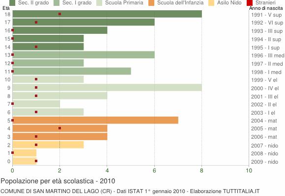 Grafico Popolazione in età scolastica - San Martino del Lago 2010