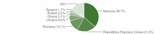 Grafico cittadinanza stranieri - Sant'Omobono Terme 2019
