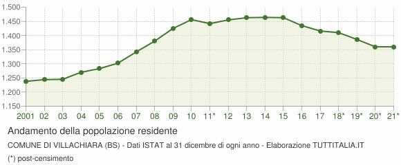 Andamento popolazione Comune di Villachiara (BS)