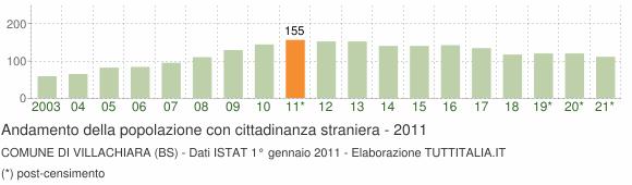 Grafico andamento popolazione stranieri Comune di Villachiara (BS)