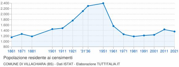 Grafico andamento storico popolazione Comune di Villachiara (BS)