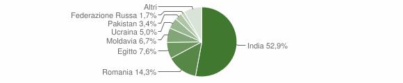 Grafico cittadinanza stranieri - Villachiara 2019
