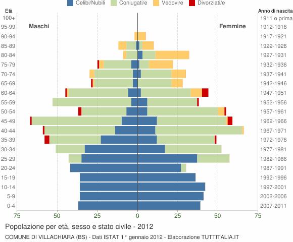Grafico Popolazione per età, sesso e stato civile Comune di Villachiara (BS)