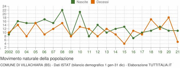 Grafico movimento naturale della popolazione Comune di Villachiara (BS)