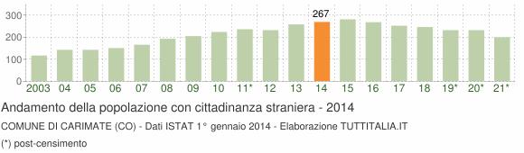 Grafico andamento popolazione stranieri Comune di Carimate (CO)