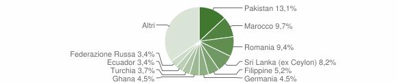 Grafico cittadinanza stranieri - Carimate 2014