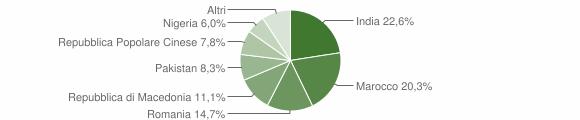 Grafico cittadinanza stranieri - Casalromano 2019