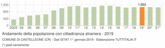 Grafico andamento popolazione stranieri Comune di Castelleone (CR)