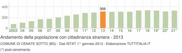 Grafico andamento popolazione stranieri Comune di Cenate Sotto (BG)