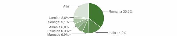 Grafico cittadinanza stranieri - Cenate Sotto 2018