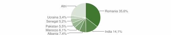 Grafico cittadinanza stranieri - Cenate Sotto 2019