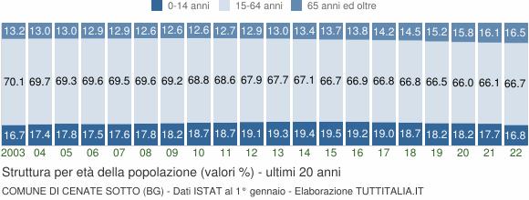 Grafico struttura della popolazione Comune di Cenate Sotto (BG)