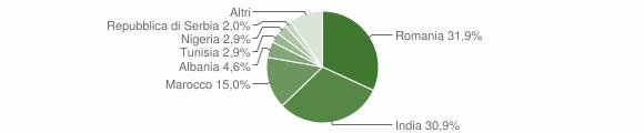 Grafico cittadinanza stranieri - San Giovanni in Croce 2019
