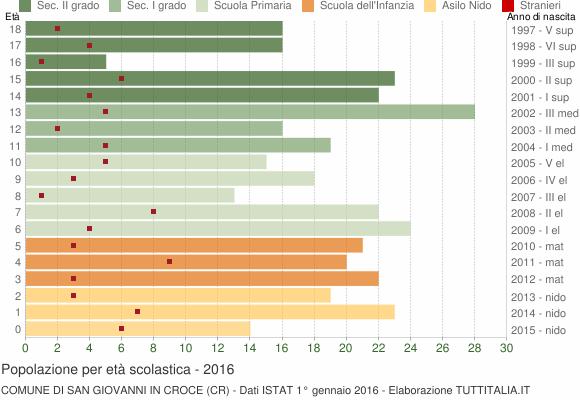 Grafico Popolazione in età scolastica - San Giovanni in Croce 2016