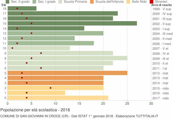 Grafico Popolazione in età scolastica - San Giovanni in Croce 2018