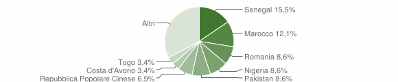 Grafico cittadinanza stranieri - Torre de' Busi 2018
