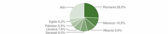 Grafico cittadinanza stranieri - Uboldo 2019