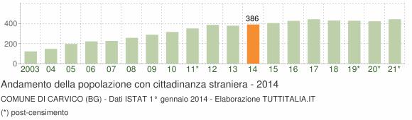Grafico andamento popolazione stranieri Comune di Carvico (BG)
