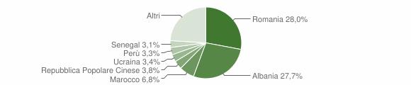 Grafico cittadinanza stranieri - Cassano d'Adda 2019