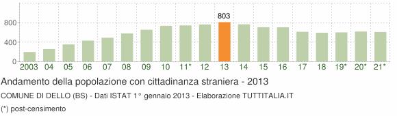Grafico andamento popolazione stranieri Comune di Dello (BS)