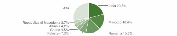 Grafico cittadinanza stranieri - Dello 2008