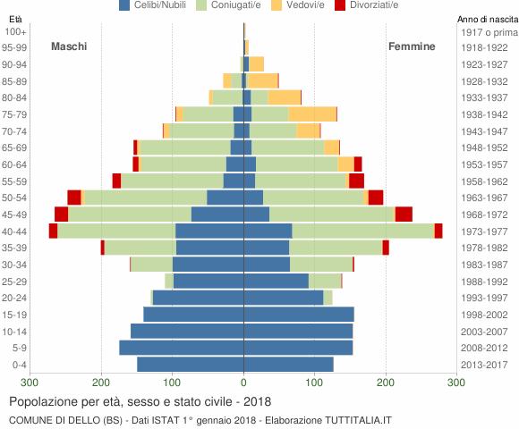 Grafico Popolazione per età, sesso e stato civile Comune di Dello (BS)