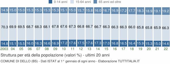 Grafico struttura della popolazione Comune di Dello (BS)