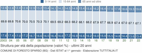 Grafico struttura della popolazione Comune di Foresto Sparso (BG)