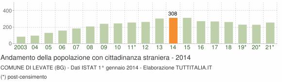 Grafico andamento popolazione stranieri Comune di Levate (BG)