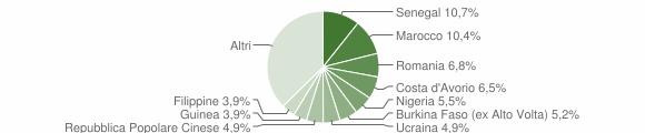 Grafico cittadinanza stranieri - Levate 2014