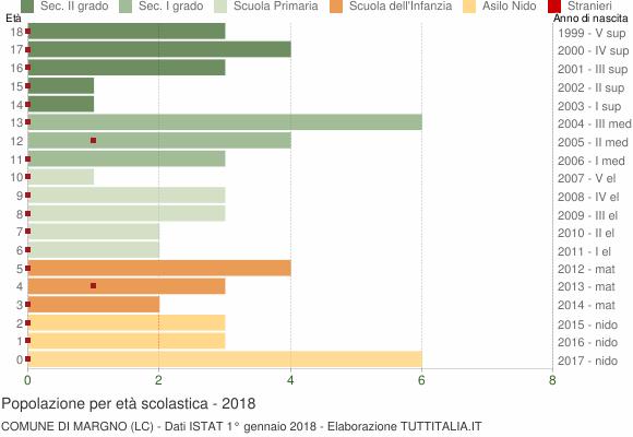 Grafico Popolazione in età scolastica - Margno 2018