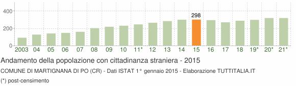 Grafico andamento popolazione stranieri Comune di Martignana di Po (CR)