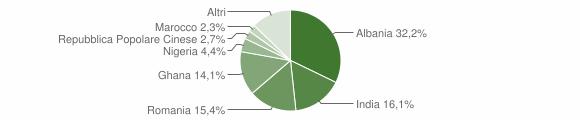 Grafico cittadinanza stranieri - Martignana di Po 2015