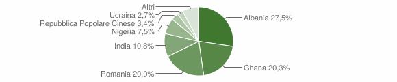 Grafico cittadinanza stranieri - Martignana di Po 2019