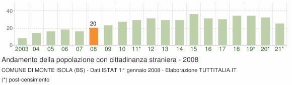 Grafico andamento popolazione stranieri Comune di Monte Isola (BS)