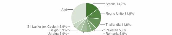 Grafico cittadinanza stranieri - Monte Isola 2019