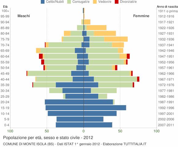 Grafico Popolazione per età, sesso e stato civile Comune di Monte Isola (BS)